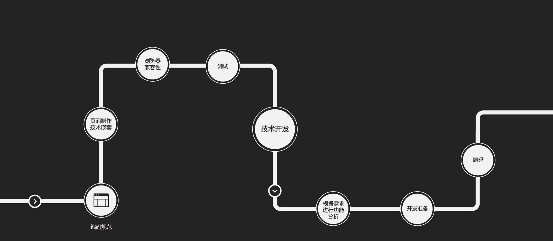 深圳建站技术开发